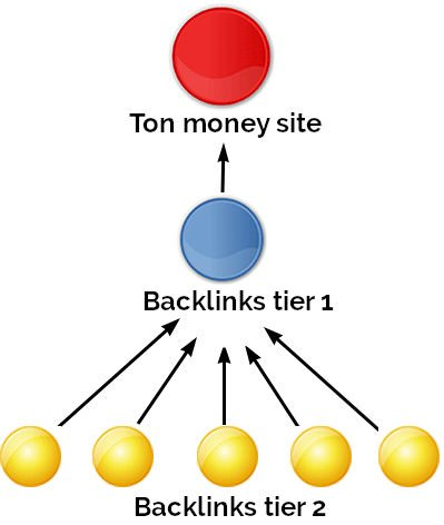 stratégie de backlinks tier 2